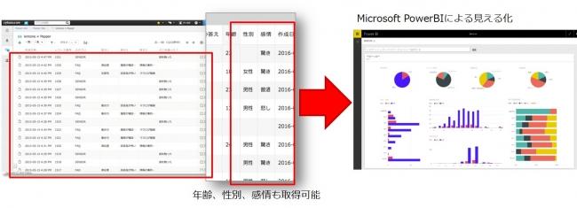 Microsoft Power BI のログ分析イメージ