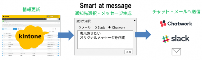 Smart at messageのサービスイメージ