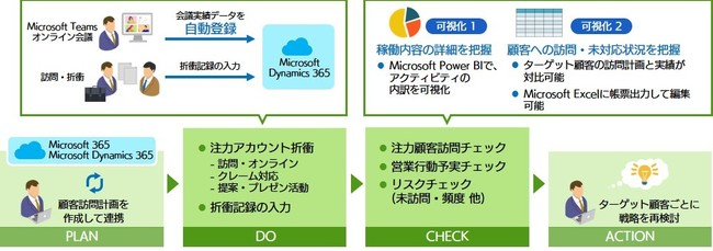 *Microsoft Power BIによるレポートは10月の提供開始を予定しています。