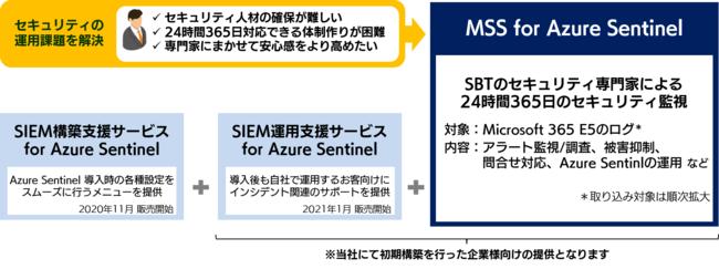 SBTの提供する Azure Sentinel 向けサービス