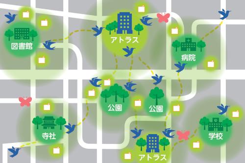 「まちもり®」が創りだすエコロジカル・ネットワーク概念図