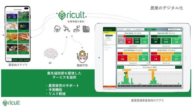 【Ricult社のサービス(イメージ)】