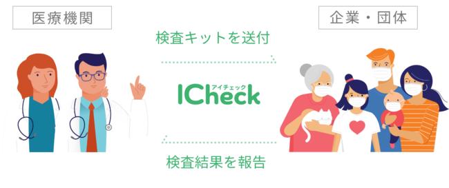 ICheck_サービス概要