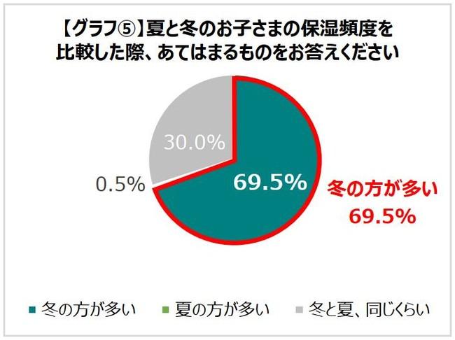 グラフ5.