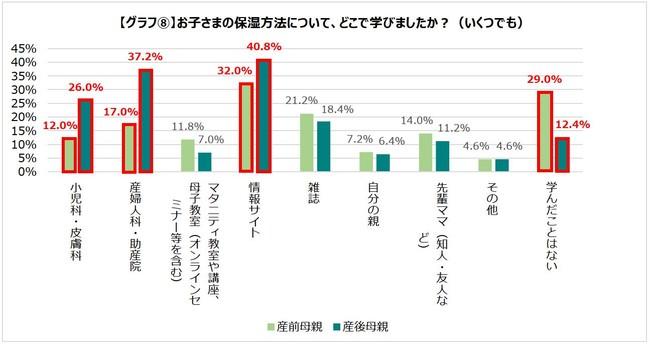 グラフ8.