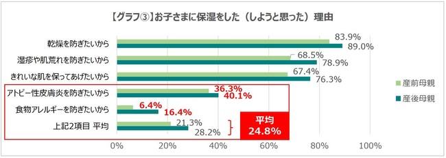 グラフ3.
