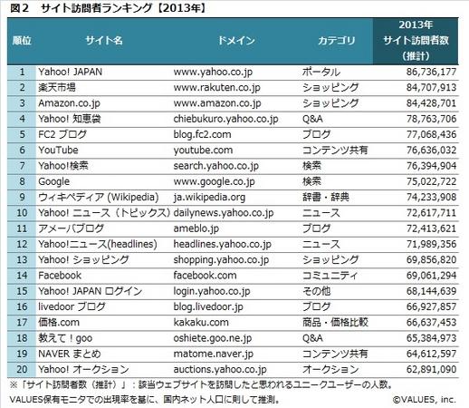 WEBサイト年間集客ランキング【2014年】|株式会社ヴァリューズ ...