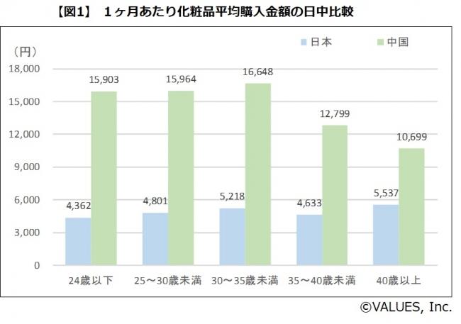 【図1】 1ヶ月あたり化粧品平均購入金額の日中比較