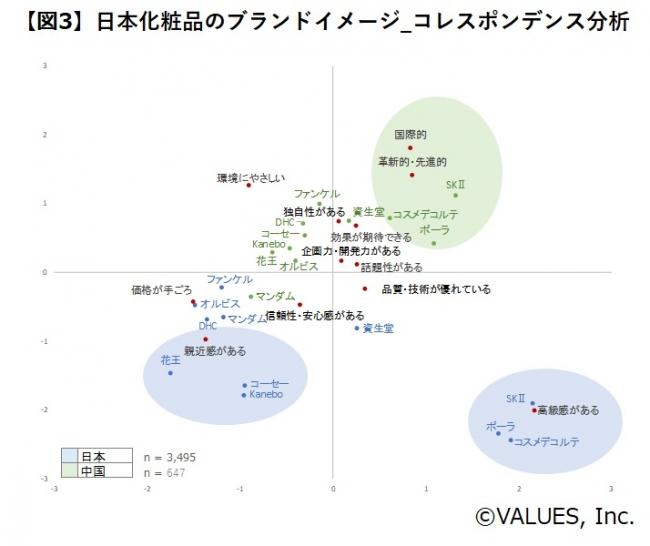 【図3】日本化粧品のブランドイメージ_コレスポンデンス分析