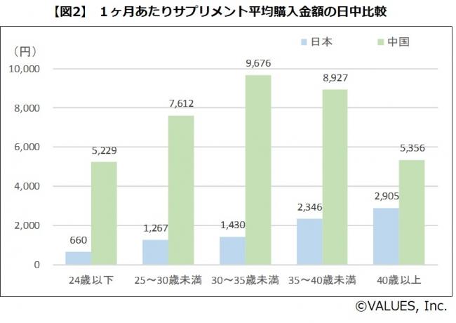 【図2】 1ヶ月あたりサプリメント平均購入金額の日中比較