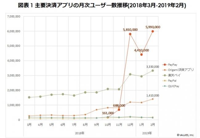 PayPayユーザー数、あっという間に日本1位シェアに!