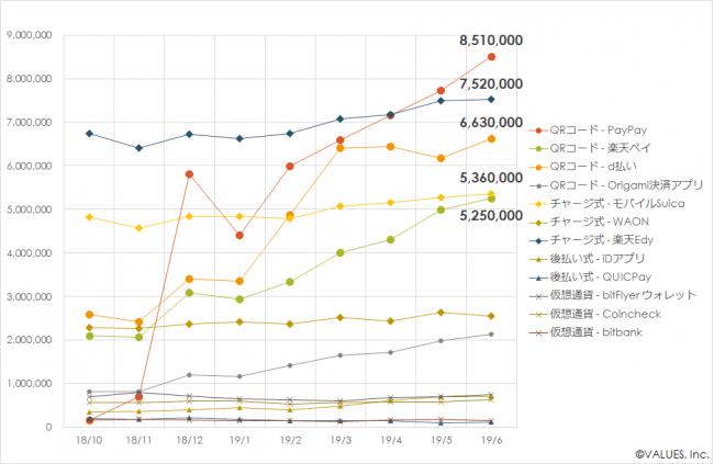 図表 3 主要決済アプリの利用ユーザー数