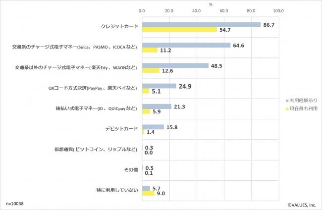図表 1 店頭で利用したことがあるキャッシュレス決済サービス (利用経験は複数回答、最も利用は単一回答)