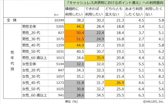 図表 3 「キャッシュレス決済時におけるポイント還元」への利用意向