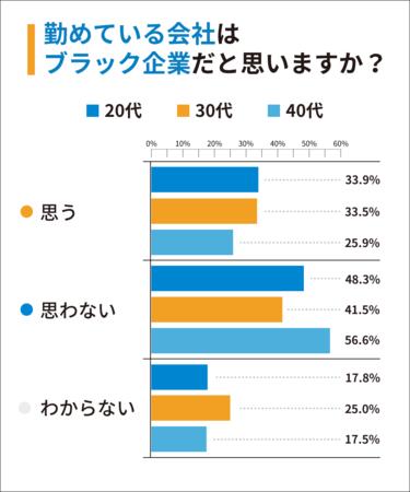 【年代別比率】Q1:勤めている会社はブラック企業だと思いますか?