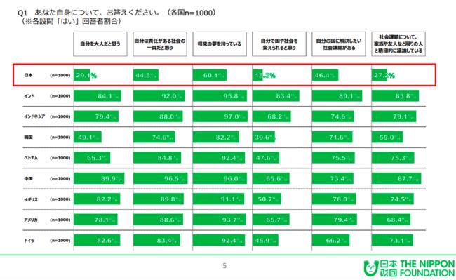 18歳意識調査「第20回 -社会や国に対する意識調査-」要約版より(日本財団 2019年11月30日)