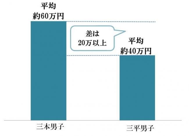 97f632cca43cb さらに、新婚旅行に充てるお金はどのくらいだと思うかどうか20代~30代の未婚・既婚男性500名に調査したところ、三本男子の平均約60万円に対し、三平男子の平均は約40  ...