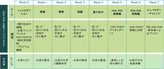 cha-linkアンバサダー・プログラム カリキュラムスケジュール