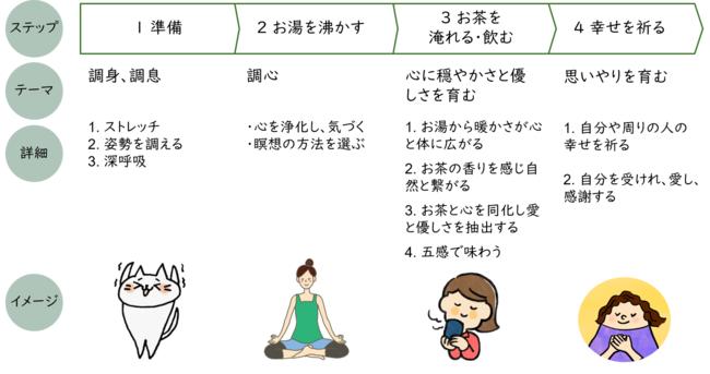 cha-link煎茶法の全体像
