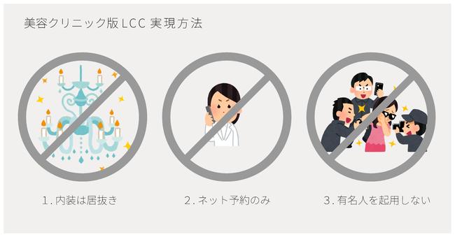 美容クリニック版LCC実現