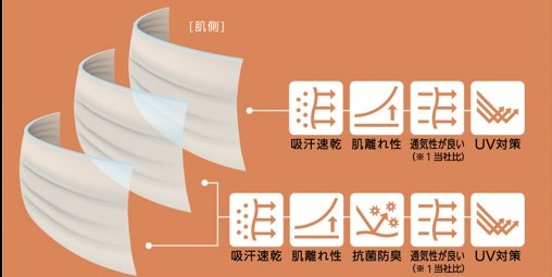 「トップバリュ ピースフィット 極さら マスク For KIDS」3層構造(イメージ)