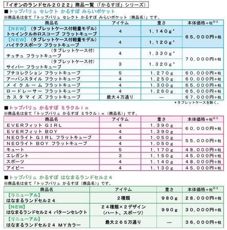 かるすぽ3シリーズ 商品一覧