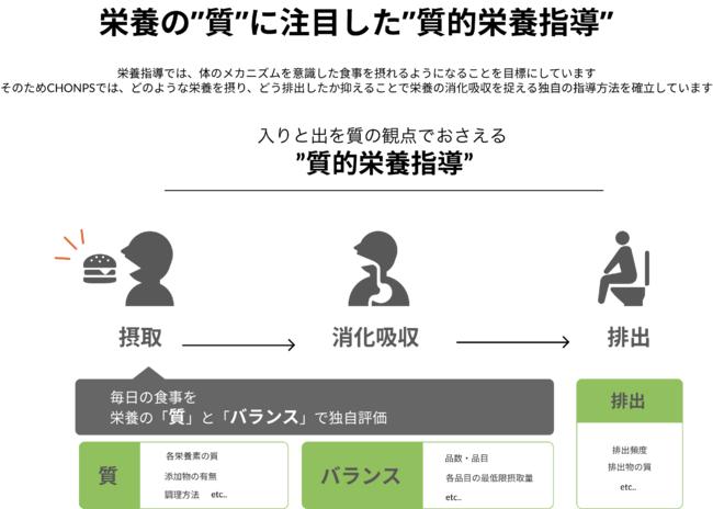 質的栄養指導イメージ図
