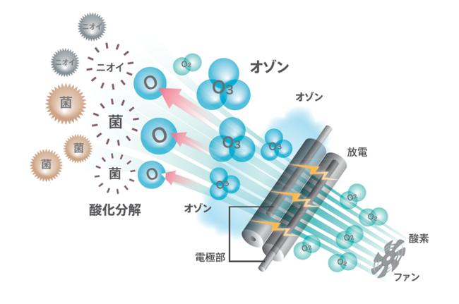 オゾン風発生のイメージ