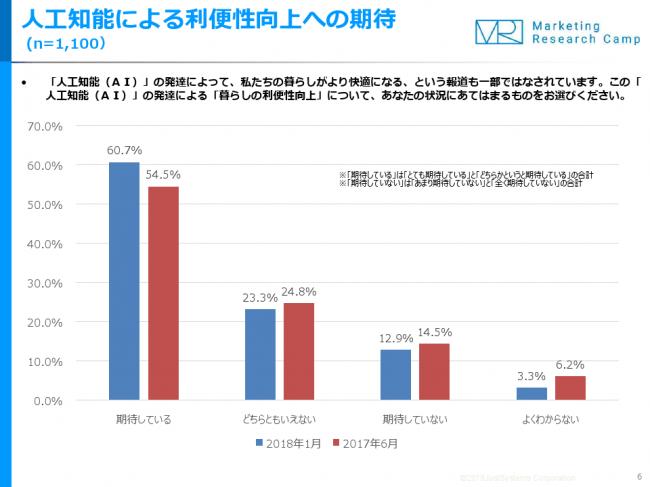 約6割が、AIによる「暮らしの利便性向上」を期待|株式会社 ...
