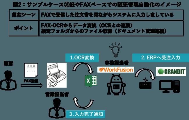フリーライセンスから始められるRPAツール「WorkFusion RPA
