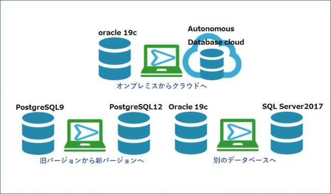 データベース移行の一例