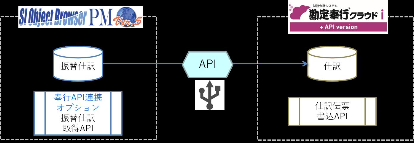 統合型プロジェクト管理ツール「SI Object Browser PM」が中小企業向けクラウド会計システム「勘定奉行 ...