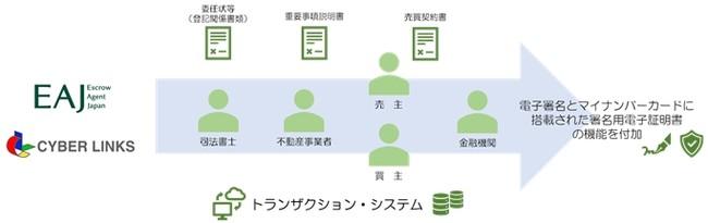 共同研究のイメージ