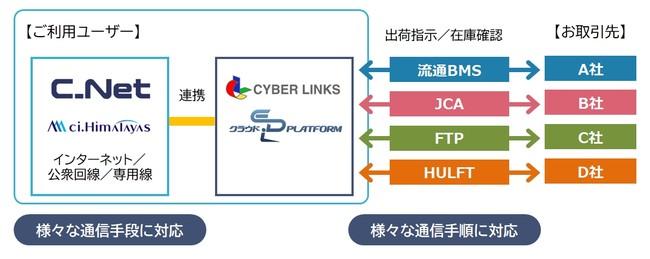クラウドEDI-Platform × ci.Himalayas 連携イメージ