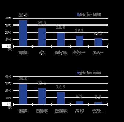 [図2]コロナ禍による移動手段の変化