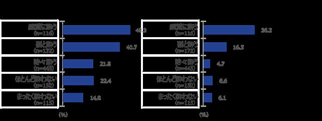 [図10-2]乗り物酔いの不快感を解消するリストバンドの認知(酔いの頻度別)
