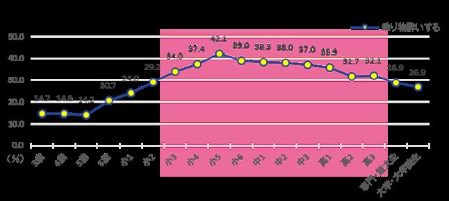 [図1-2]子どもの乗り物酔い