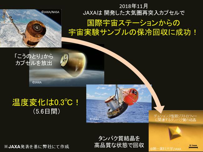 HTV搭載小型回収カプセルミッションの概要