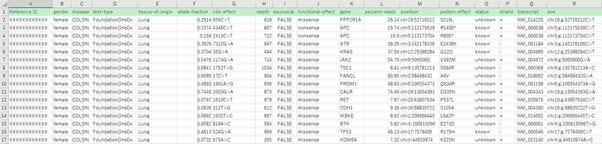 解析後のデータ。Excelで扱いやすい形で出力される