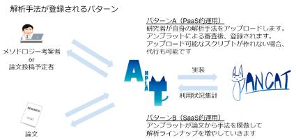 データ解析プラットフォーム「ANCAT」のコンセプト