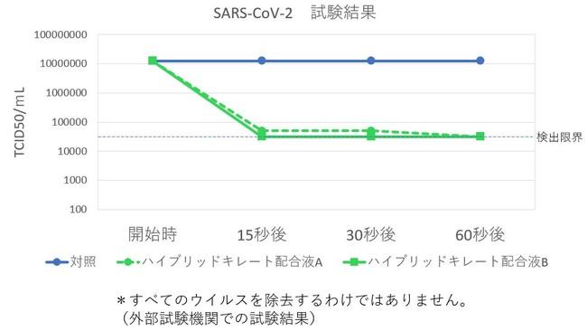 SARS-CoV-2の感染力の減少を確認