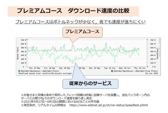 図 プレミアムコース 通信速度の比較