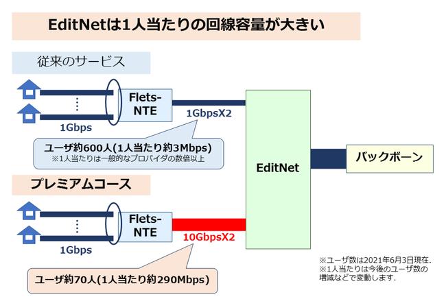 図 EditNetは1人当たりの回線容量が大きい