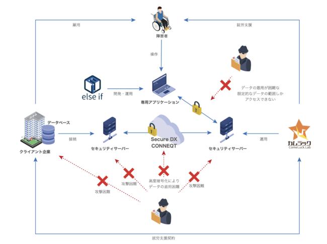 クライアント企業にとって情報漏洩リスクの限りなく低い在宅ワークシステムのスキーム図