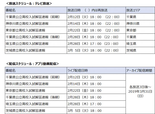 千葉県高校野球速報