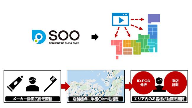 SOO Adsイメージ