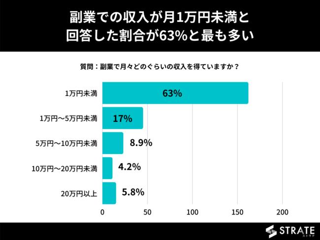 最も回答数が多かったのは1万円未満と回答した63%という結果