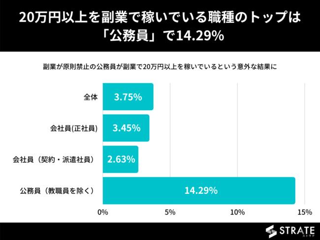 20万円以上を副業で稼いでいる職種のトップは「公務員」で14.29%