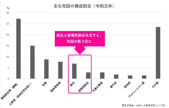 厚生労働省:2019人口動態統計より作成