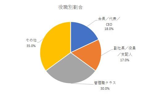 OIS来場者_役職別割合